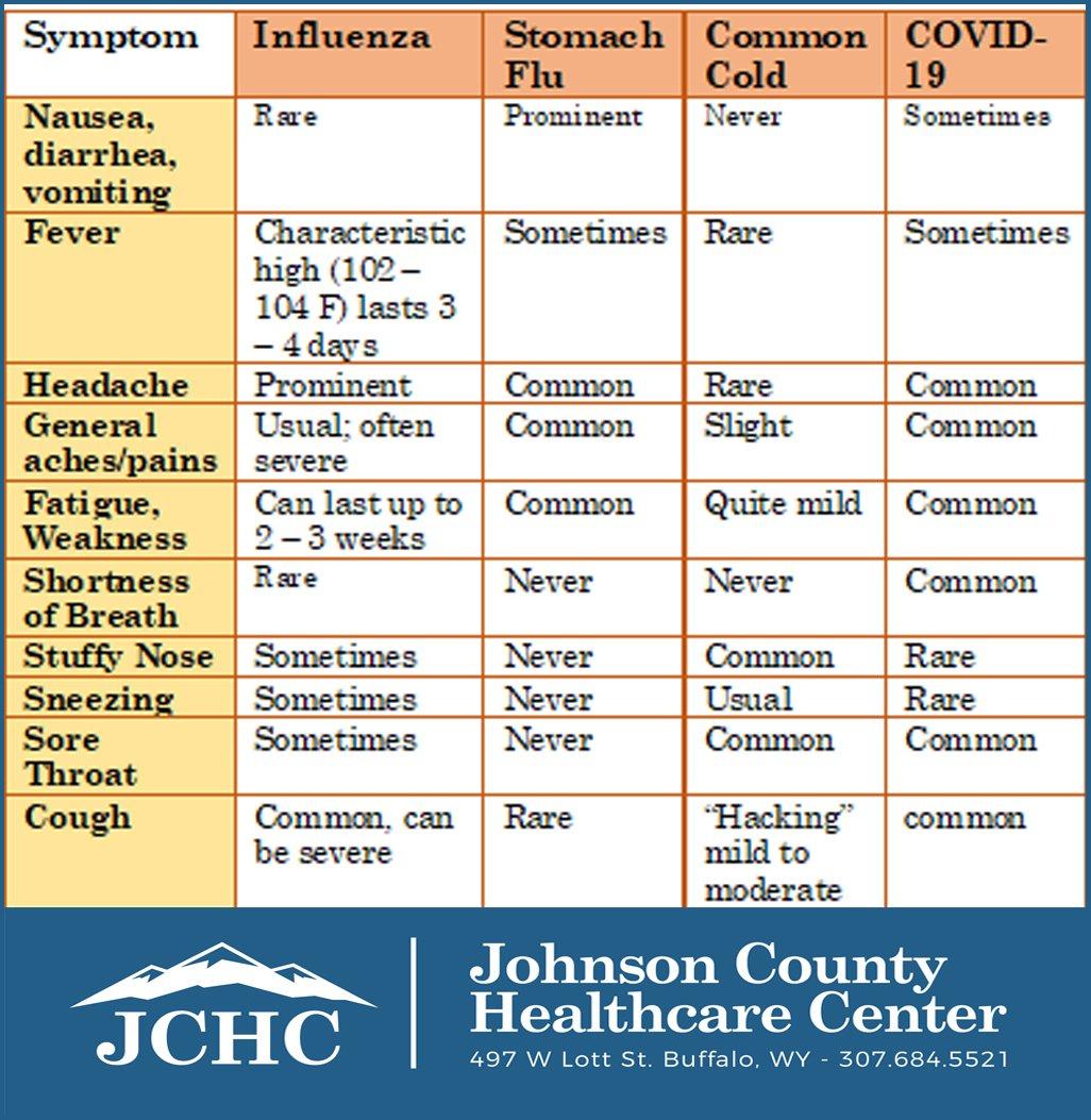 flu-and-other-symptom-chart-2020